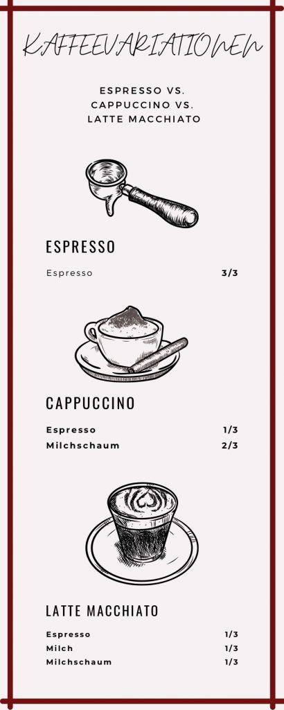 Infografik zu verschiedenen Kaffeevariationen