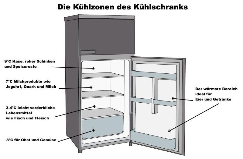 Kühlschrankzonen